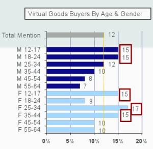 virtual-goods-demographics